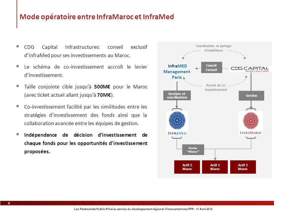 8 Les Partenariats Public-Privé au service du développement régional- Financement des PPP- 11 Avril 2012 CDG Capital Infrastructures: conseil exclusif