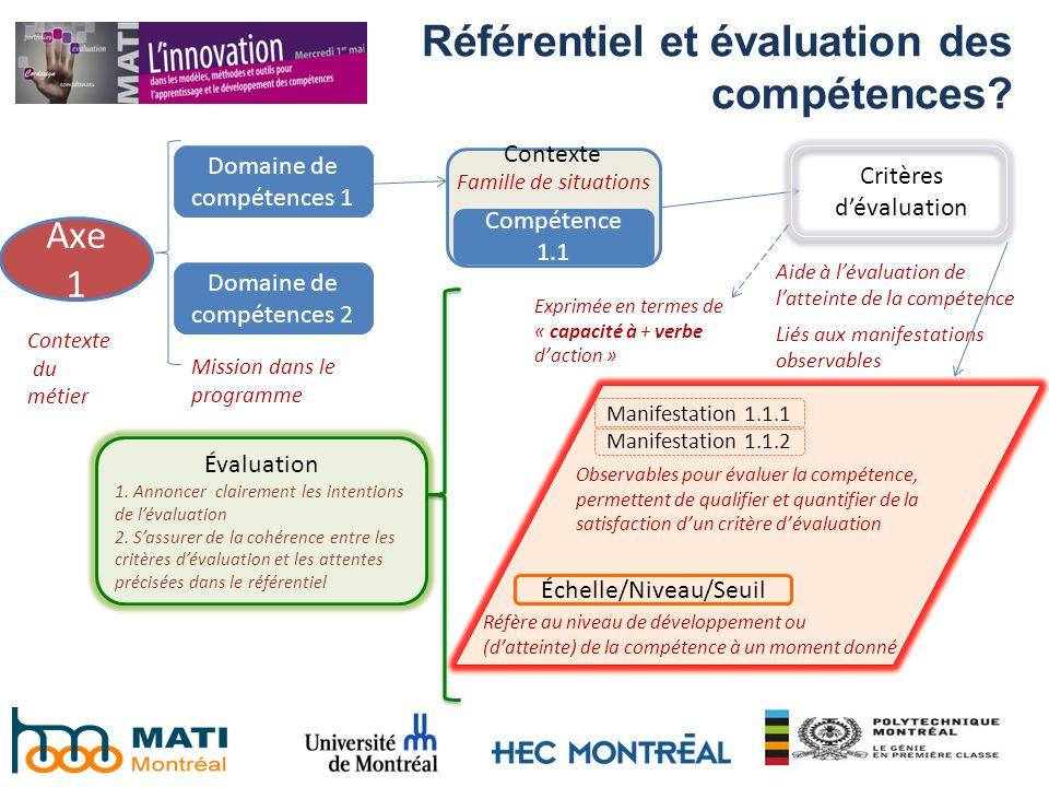 Référentiel et évaluation des compétences? Critères dévaluation Axe 1 Contexte du métier Domaine de compétences 1 Domaine de compétences 2 Mission dan