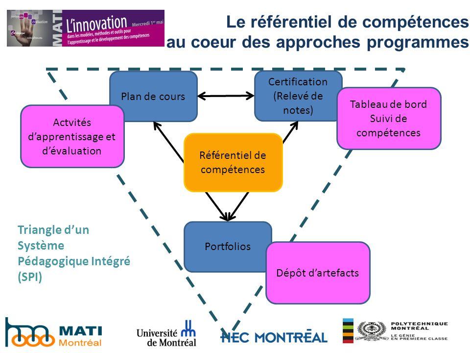Plan de cours Certification (Relevé de notes) Portfolios Référentiel de compétences Tableau de bord Suivi de compétences Dépôt dartefacts Actvités dap