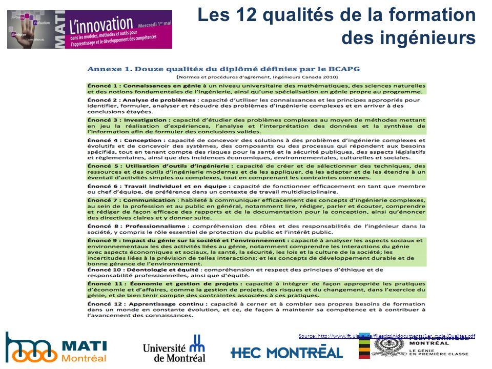 Source: http://www.ift.ulaval.ca/fileadmin/documents/1er_cycle/Qualites.pdf Les 12 qualités de la formation des ingénieurs