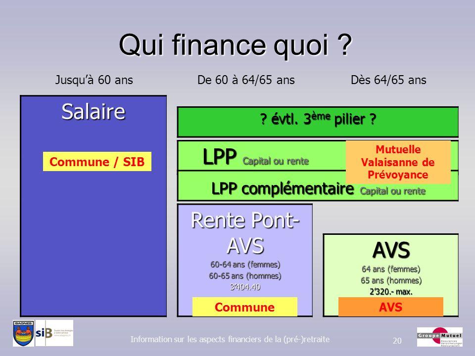 Qui finance quoi ? Information sur les aspects financiers de la (pré-)retraite 20Salaire Jusquà 60 ansAVS 64 ans (femmes) 65 ans (hommes) 2320.- max.