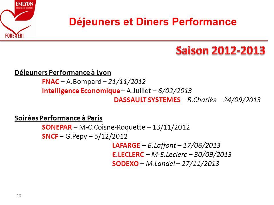 Déjeuners Performance à Lyon FNAC – A.Bompard – 21/11/2012 Intelligence Economique – A.Juillet – 6/02/2013 DASSAULT SYSTEMES – B.Charlès – 24/09/2013
