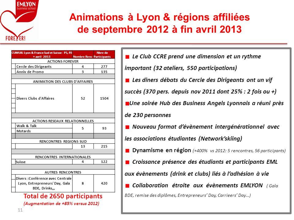 Animations à Lyon & régions affiliées de septembre 2012 à fin avril 2013 11 Le Club CCRE prend une dimension et un rythme important (32 ateliers, 550
