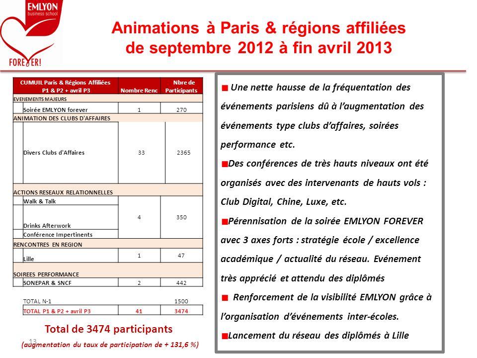 Animations à Paris & régions affiliées de septembre 2012 à fin avril 2013 13 Une nette hausse de la fréquentation des événements parisiens dû à laugme
