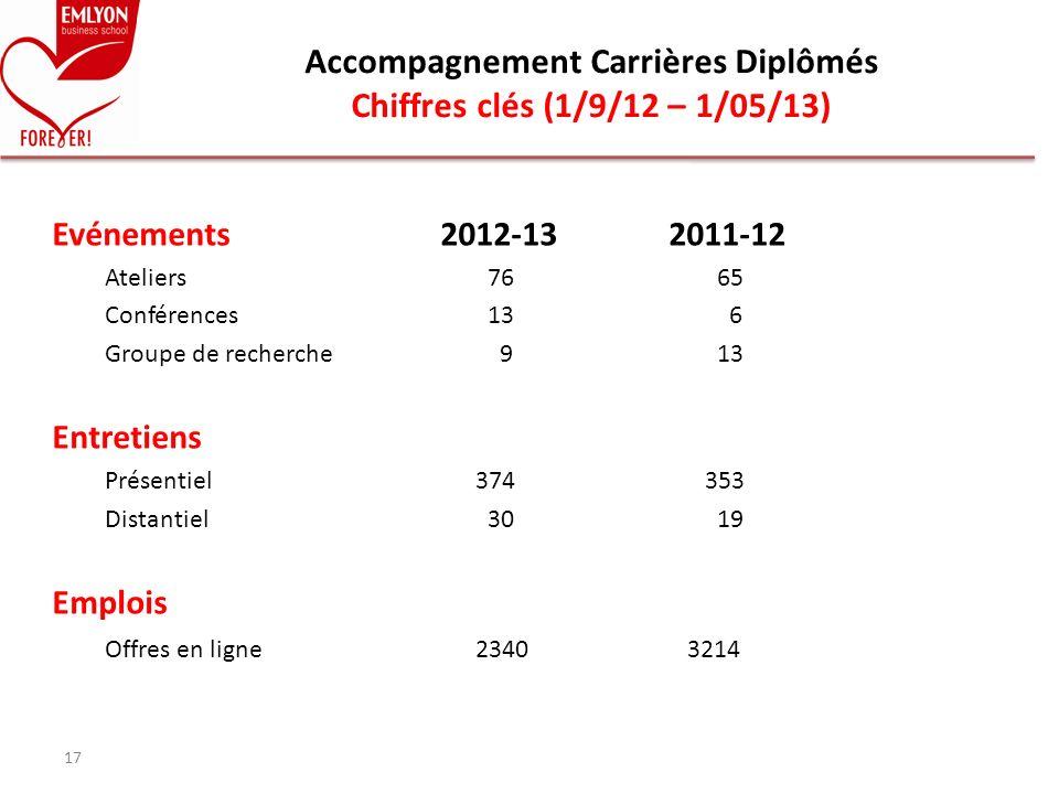 Evénements 2012-13 2011-12 Ateliers 76 65 Conférences 13 6 Groupe de recherche 9 13 Entretiens Présentiel374 353 Distantiel 30 19 Emplois Offres en li