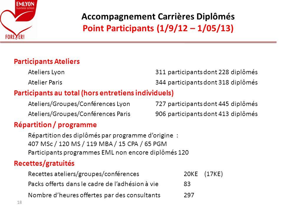 Participants Ateliers Ateliers Lyon311 participants dont 228 diplômés Atelier Paris344 participants dont 318 diplômés Participants au total (hors entr