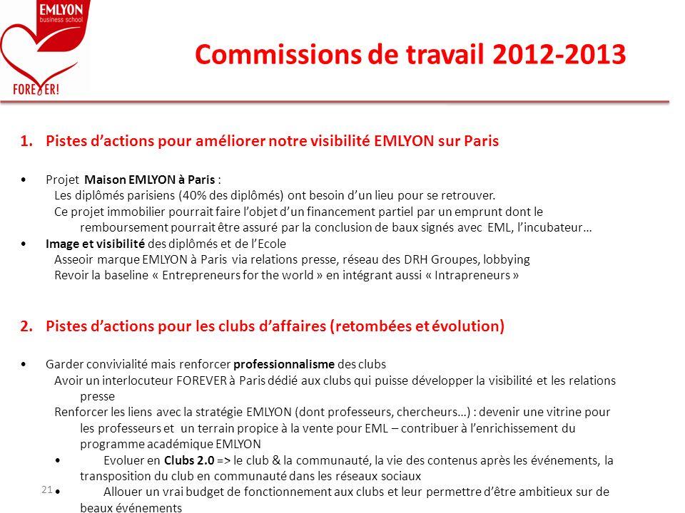 Commissions de travail 2012-2013 21 1.Pistes dactions pour améliorer notre visibilité EMLYON sur Paris Projet Maison EMLYON à Paris : Les diplômés par