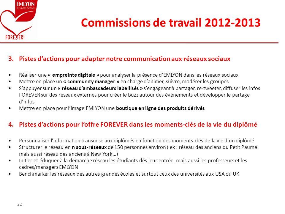 Commissions de travail 2012-2013 22 3.Pistes dactions pour adapter notre communication aux réseaux sociaux Réaliser une « empreinte digitale » pour an
