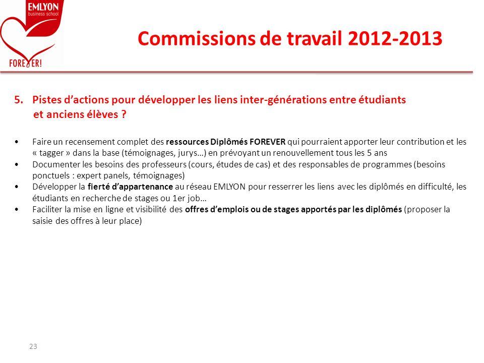 Commissions de travail 2012-2013 23 5.Pistes dactions pour développer les liens inter-générations entre étudiants et anciens élèves ? Faire un recense