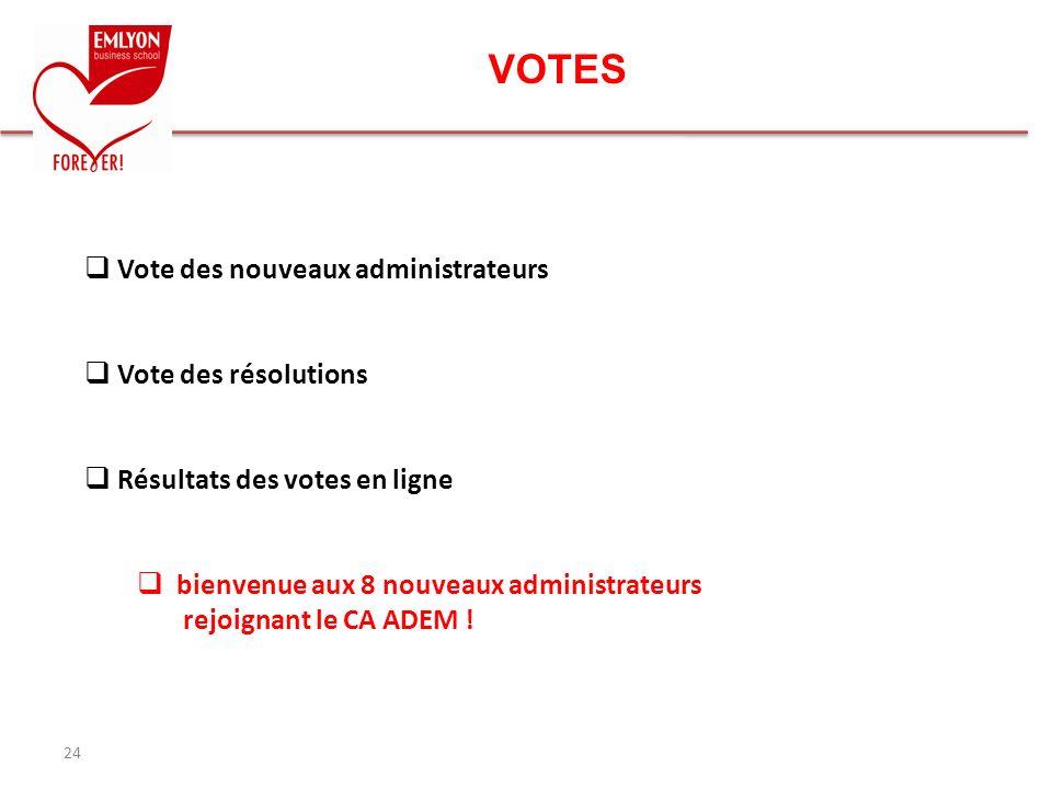 VOTES 24 Vote des nouveaux administrateurs Vote des résolutions Résultats des votes en ligne bienvenue aux 8 nouveaux administrateurs rejoignant le CA