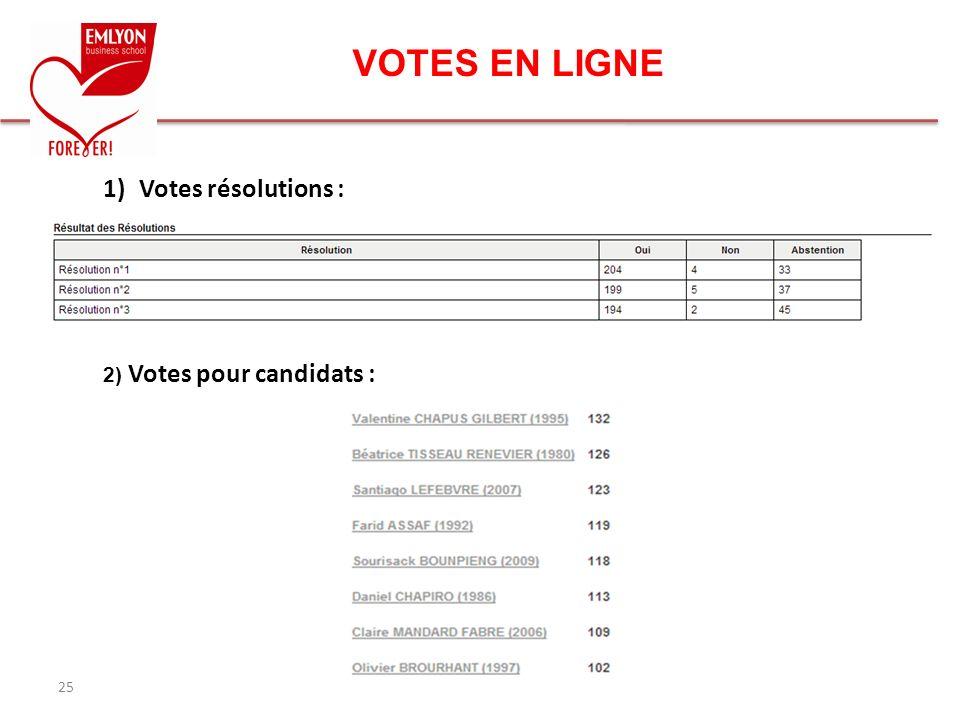 VOTES EN LIGNE 25 1)Votes résolutions : 2) Votes pour candidats :