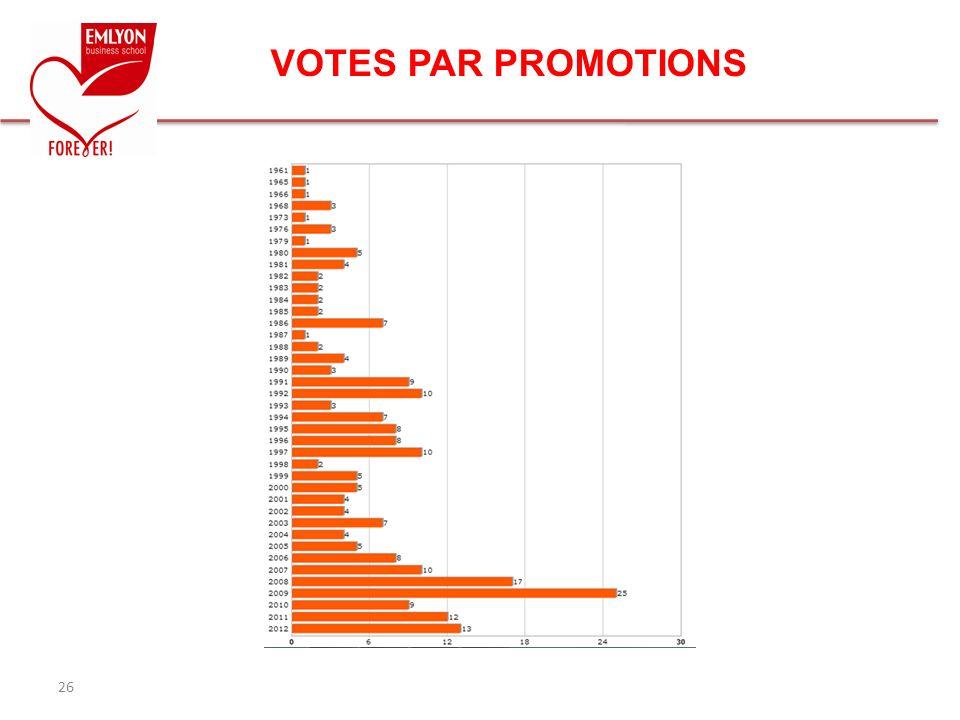 VOTES PAR PROMOTIONS 26