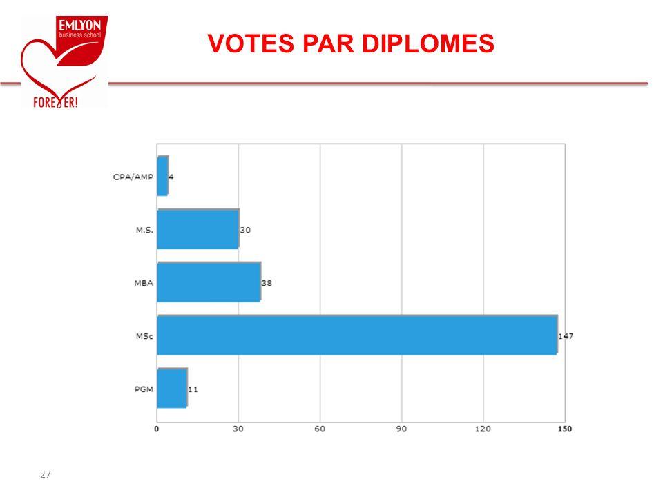 VOTES PAR DIPLOMES 27
