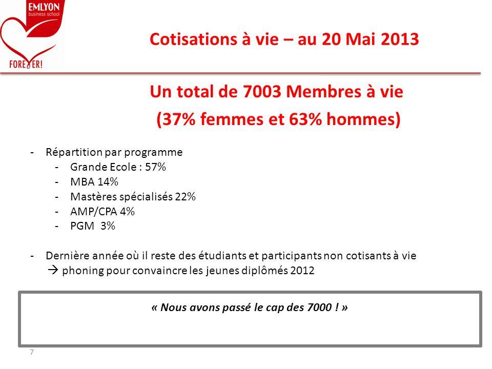 Un total de 7003 Membres à vie (37% femmes et 63% hommes) Cotisations à vie – au 20 Mai 2013 7 « Nous avons passé le cap des 7000 ! » -Répartition par