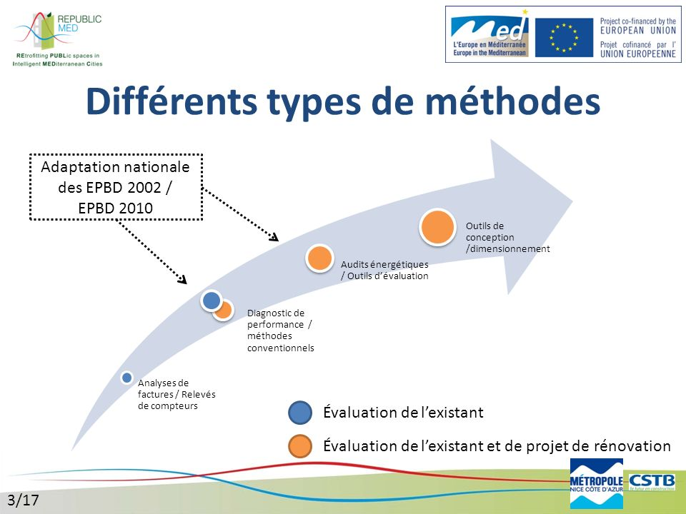 Différents types de méthodes Analyses de factures / Relevés de compteurs Diagnostic de performance / méthodes conventionnels Audits énergétiques / Out