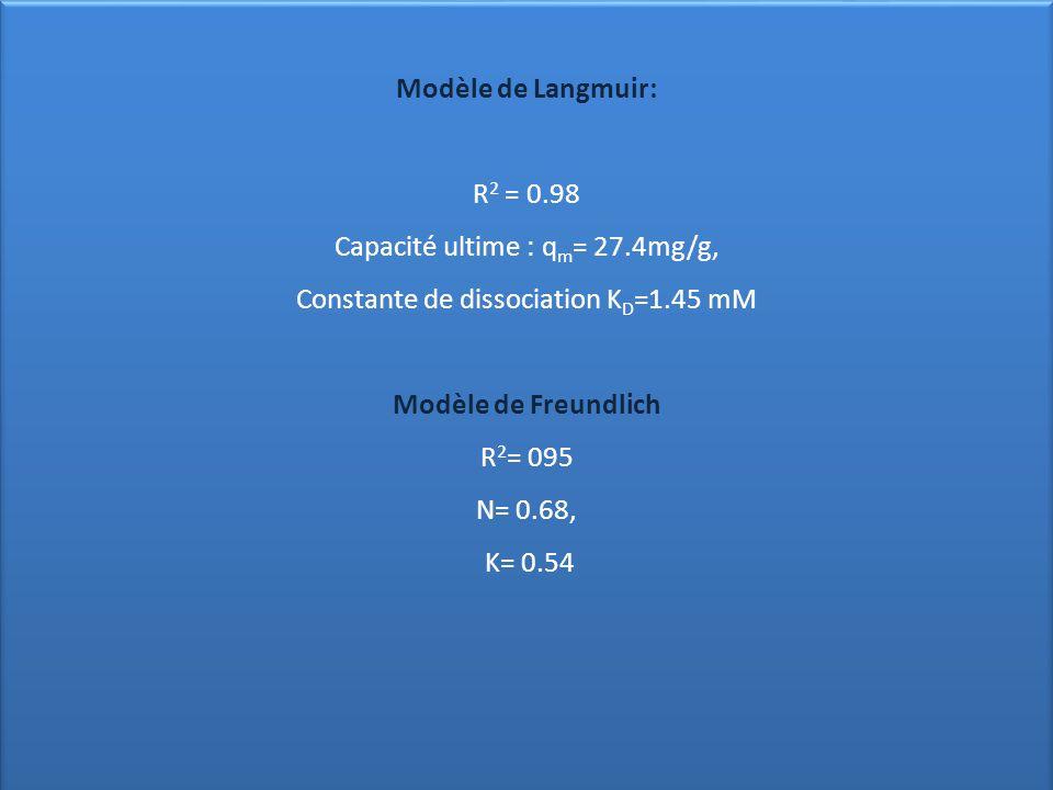 Modèle de Langmuir: R 2 = 0.98 Capacité ultime : q m = 27.4mg/g, Constante de dissociation K D =1.45 mM Modèle de Freundlich R 2 = 095 N= 0.68, K= 0.5