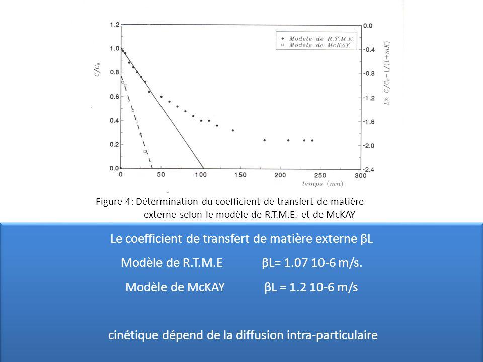 Figure 4: Détermination du coefficient de transfert de matière externe selon le modèle de R.T.M.E. et de McKAY Le coefficient de transfert de matière