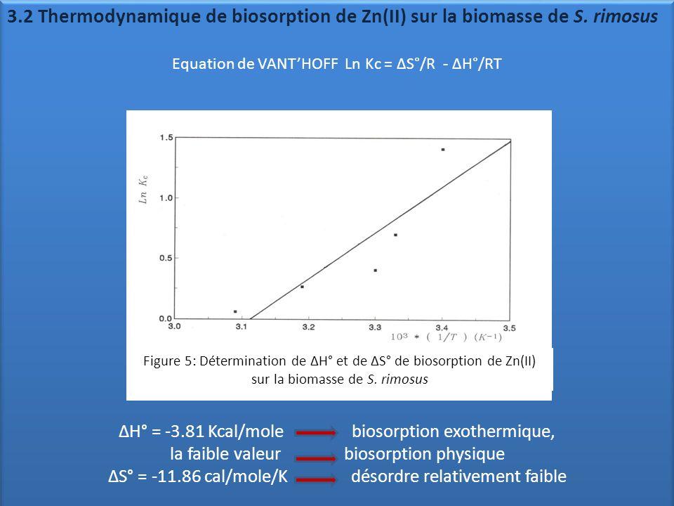 3.2 Thermodynamique de biosorption de Zn(II) sur la biomasse de S. rimosus Equation de VANTHOFF Ln Kc = ΔS°/R - ΔH°/RT ΔH° = -3.81 Kcal/mole biosorpti