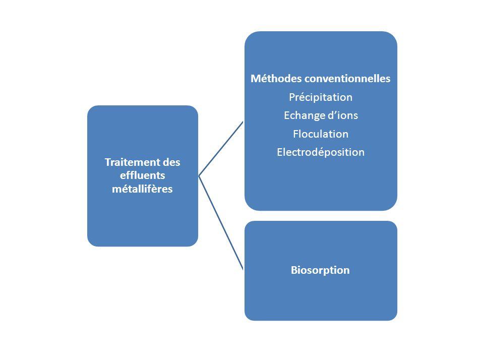 Traitement des effluents métallifères Méthodes conventionnelles Précipitation Echange dions Floculation Electrodéposition Biosorption