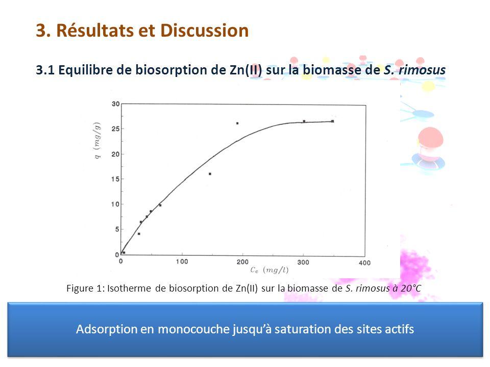 3. Résultats et Discussion 3.1 Equilibre de biosorption de Zn(II) sur la biomasse de S. rimosus Figure 1: Isotherme de biosorption de Zn(II) sur la bi
