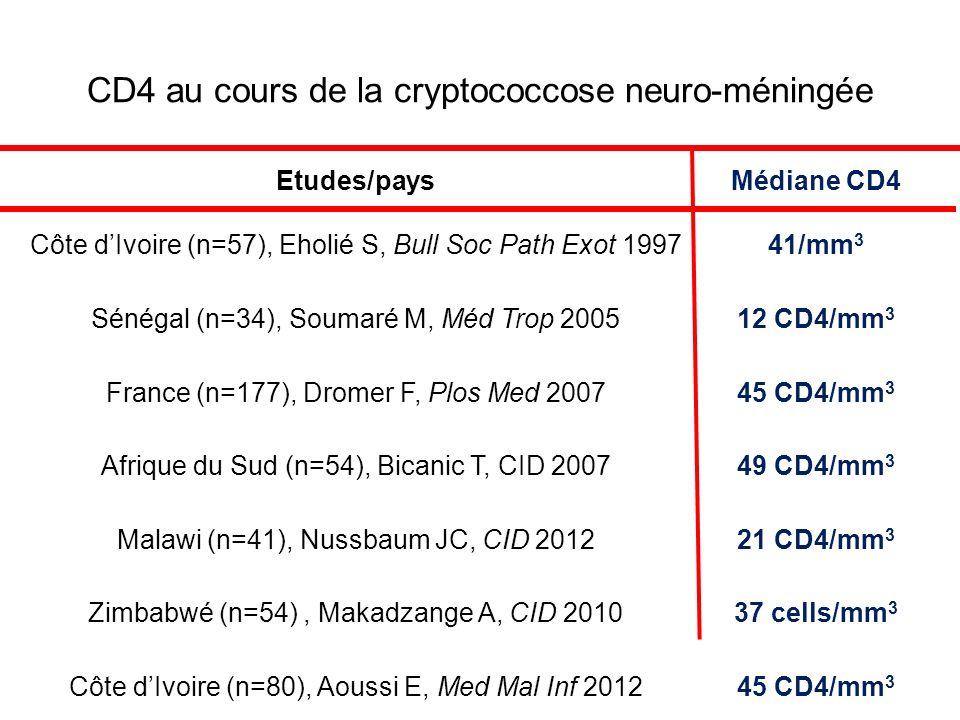 CD4 au cours de la cryptococcose neuro-méningée Etudes/paysMédiane CD4 Côte dIvoire (n=57), Eholié S, Bull Soc Path Exot 199741/mm 3 Sénégal (n=34), Soumaré M, Méd Trop 200512 CD4/mm 3 France (n=177), Dromer F, Plos Med 200745 CD4/mm 3 Afrique du Sud (n=54), Bicanic T, CID 200749 CD4/mm 3 Malawi (n=41), Nussbaum JC, CID 201221 CD4/mm 3 Zimbabwé (n=54), Makadzange A, CID 201037 cells/mm 3 Côte dIvoire (n=80), Aoussi E, Med Mal Inf 201245 CD4/mm 3
