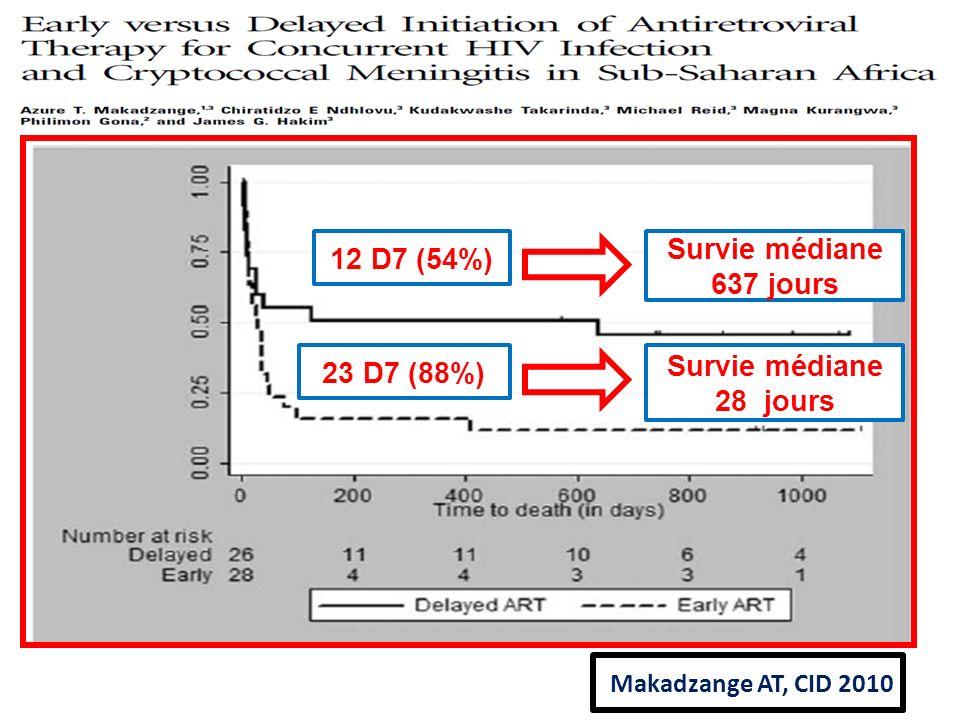 Makadzange AT, CID 2010 Survie médiane 637 jours 23 D7 (88%) 12 D7 (54%) Survie médiane 28 jours