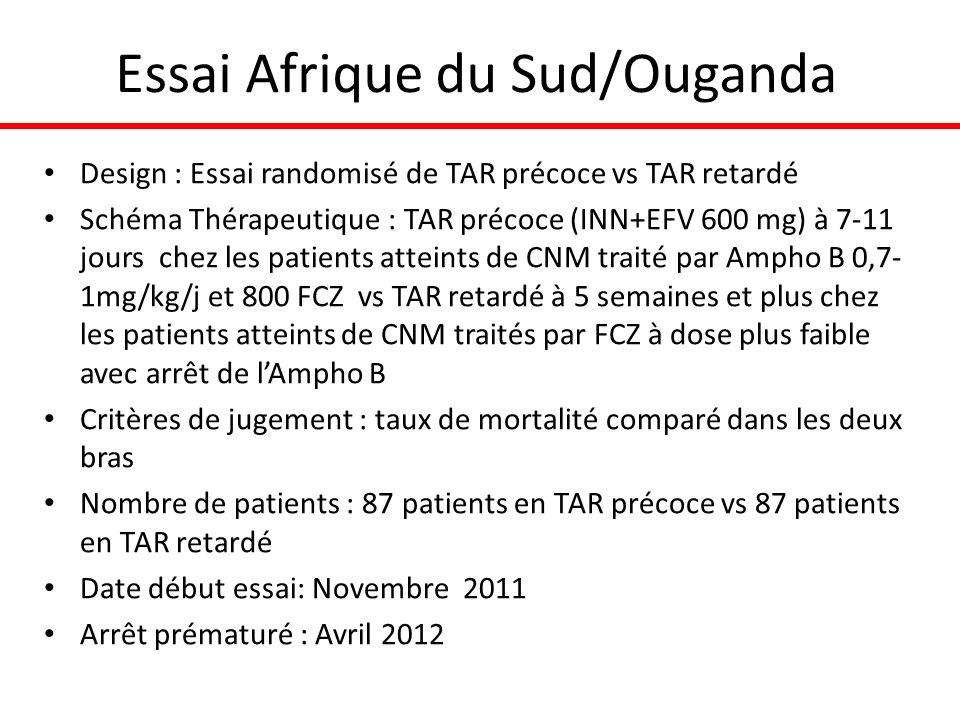Essai Afrique du Sud/Ouganda Design : Essai randomisé de TAR précoce vs TAR retardé Schéma Thérapeutique : TAR précoce (INN+EFV 600 mg) à 7-11 jours chez les patients atteints de CNM traité par Ampho B 0,7- 1mg/kg/j et 800 FCZ vs TAR retardé à 5 semaines et plus chez les patients atteints de CNM traités par FCZ à dose plus faible avec arrêt de lAmpho B Critères de jugement : taux de mortalité comparé dans les deux bras Nombre de patients : 87 patients en TAR précoce vs 87 patients en TAR retardé Date début essai: Novembre 2011 Arrêt prématuré : Avril 2012
