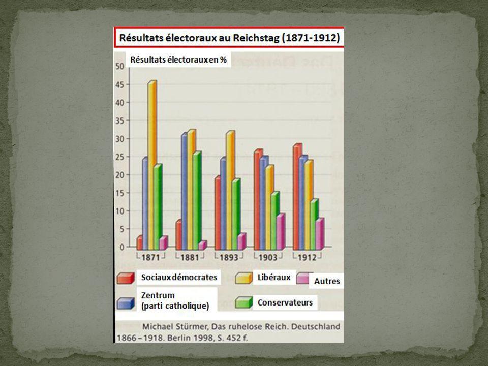 SPD: - en 1875, lors du congrès de Gotha, les deux partis socialistes allemands (celui de Lasalle et celui de Liebknecht et Bebel) s unissent pour donner naissance à une formation qui prend le nom de SPD en 1891.