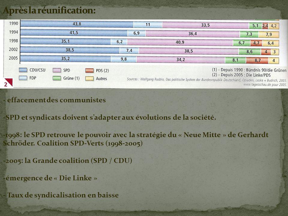 - effacement des communistes -SPD et syndicats doivent sadapter aux évolutions de la société. -1998: le SPD retrouve le pouvoir avec la stratégie du «