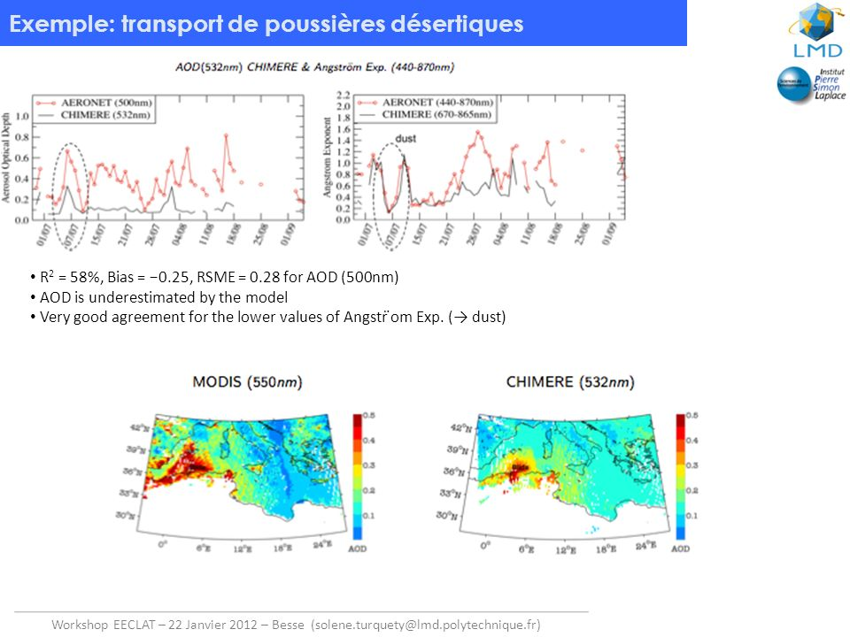 Workshop EECLAT – 22 Janvier 2012 – Besse (solene.turquety@lmd.polytechnique.fr) Exemple: transport de poussières désertiques Scattering Ratio : 9 July 2007 (night) Example of profile: Contributions in CHIMERE: CHIMERE vs CALIOP Using OPTSIM