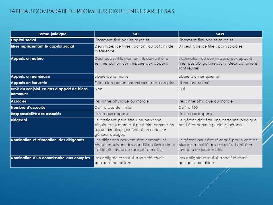 TABLEAU COMPARATIF DU REGIME JURIDIQUE ENTRE SARL ET SAS Forme juridiqueSASSARL Capital social Librement fixé par les associés Titres représentant le