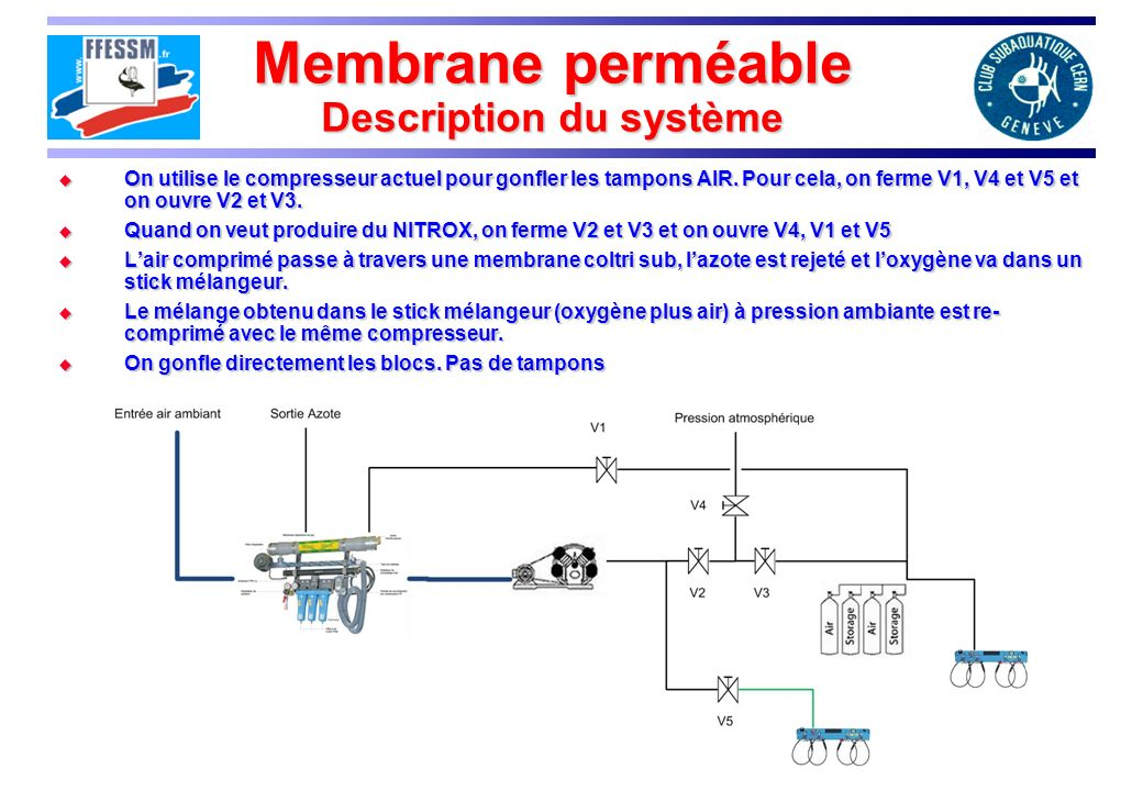 Membrane perméable Description du système On utilise le compresseur actuel pour gonfler les tampons AIR.