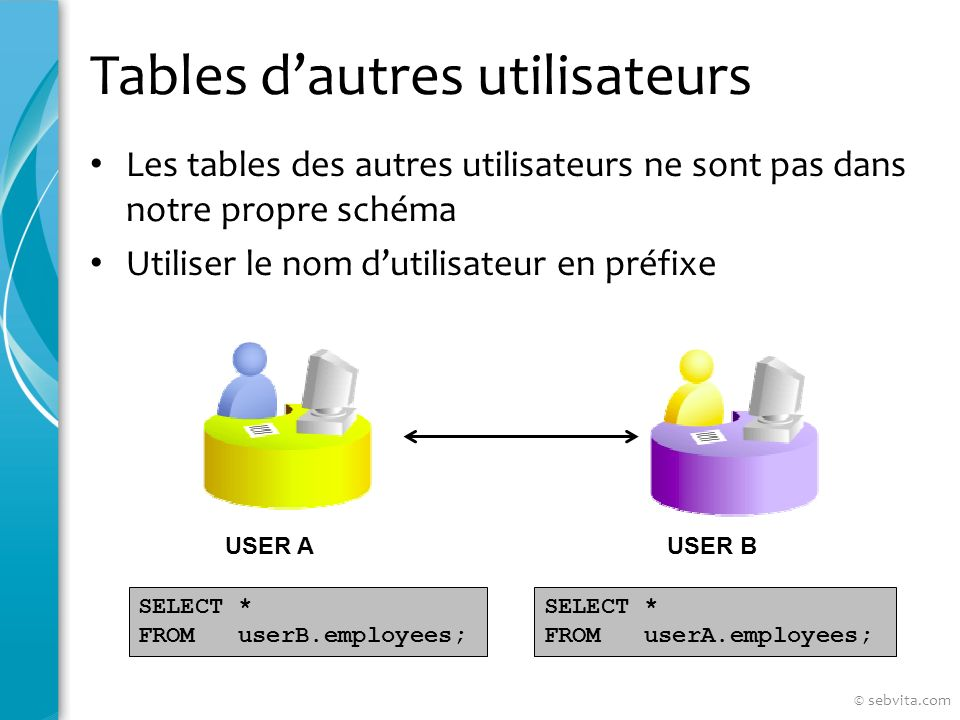 Tables dautres utilisateurs Les tables des autres utilisateurs ne sont pas dans notre propre schéma Utiliser le nom dutilisateur en préfixe USER AUSER B SELECT * FROM userB.employees; SELECT * FROM userA.employees; © sebvita.com