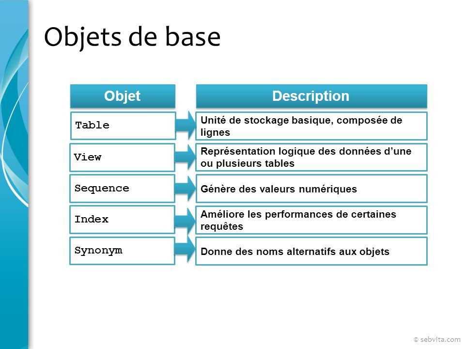 Le dictionnaire de données Les informations sur les colonnes DESCRIBE user_tab_columns … © sebvita.com