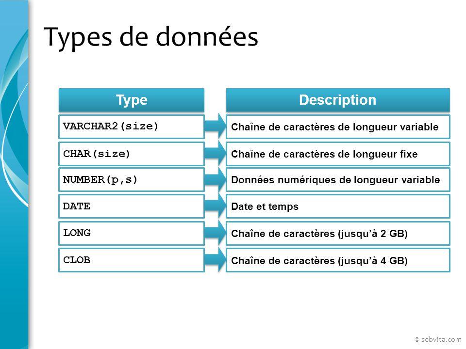 Types de données Type Description VARCHAR2(size) Chaîne de caractères de longueur variable CHAR(size) NUMBER(p,s) DATE LONG CLOB Chaîne de caractères de longueur fixe Données numériques de longueur variable Date et temps Chaîne de caractères (jusquà 2 GB) Chaîne de caractères (jusquà 4 GB) © sebvita.com