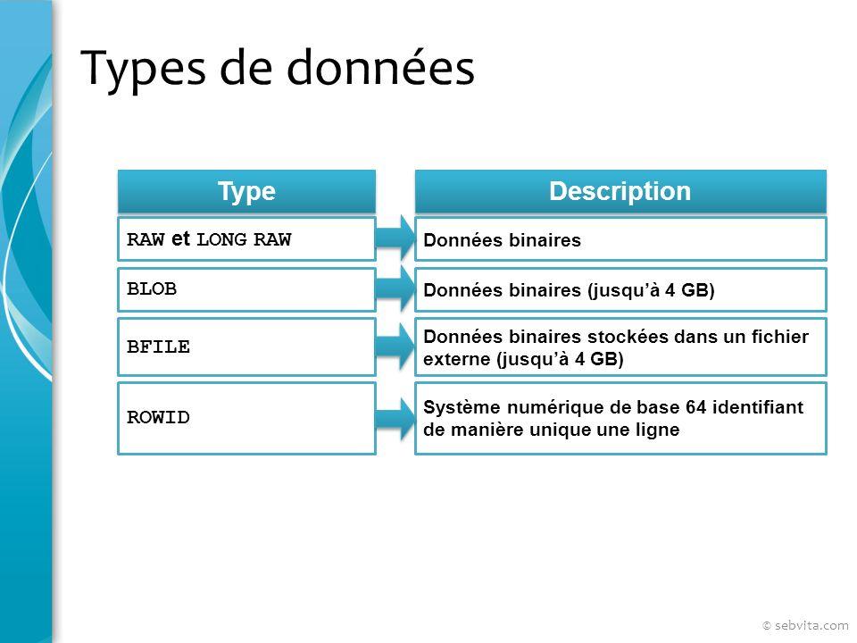 Types de données Type Description RAW et LONG RAW Données binaires BLOB BFILE ROWID Données binaires (jusquà 4 GB) Données binaires stockées dans un fichier externe (jusquà 4 GB) Système numérique de base 64 identifiant de manière unique une ligne © sebvita.com