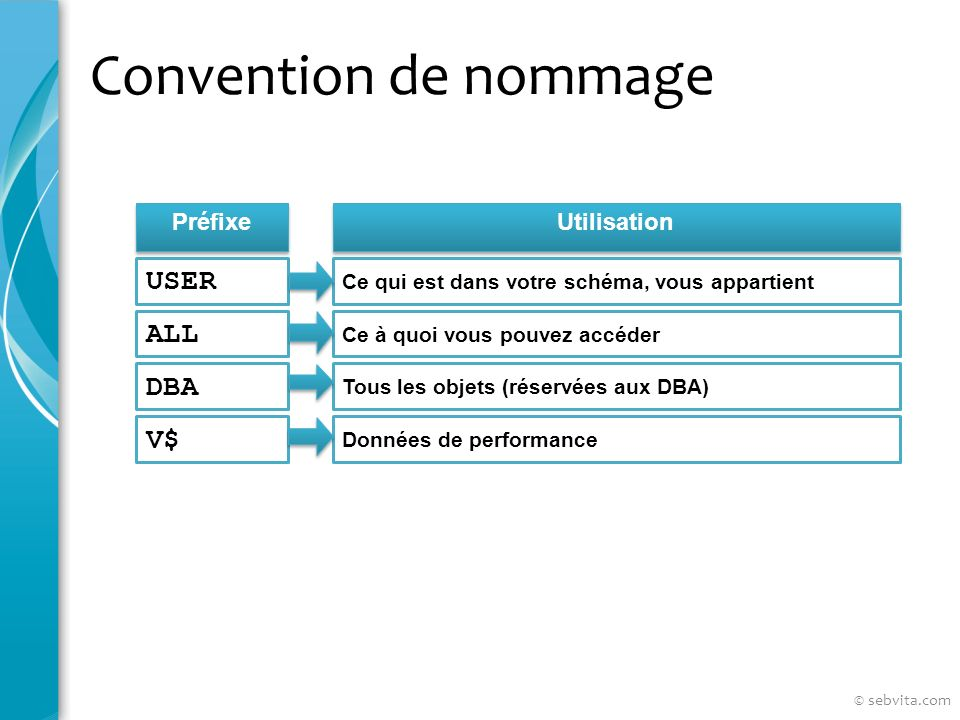 Convention de nommage Préfixe Utilisation USER Ce qui est dans votre schéma, vous appartient ALL DBA V$ Ce à quoi vous pouvez accéder Tous les objets (réservées aux DBA) Données de performance © sebvita.com