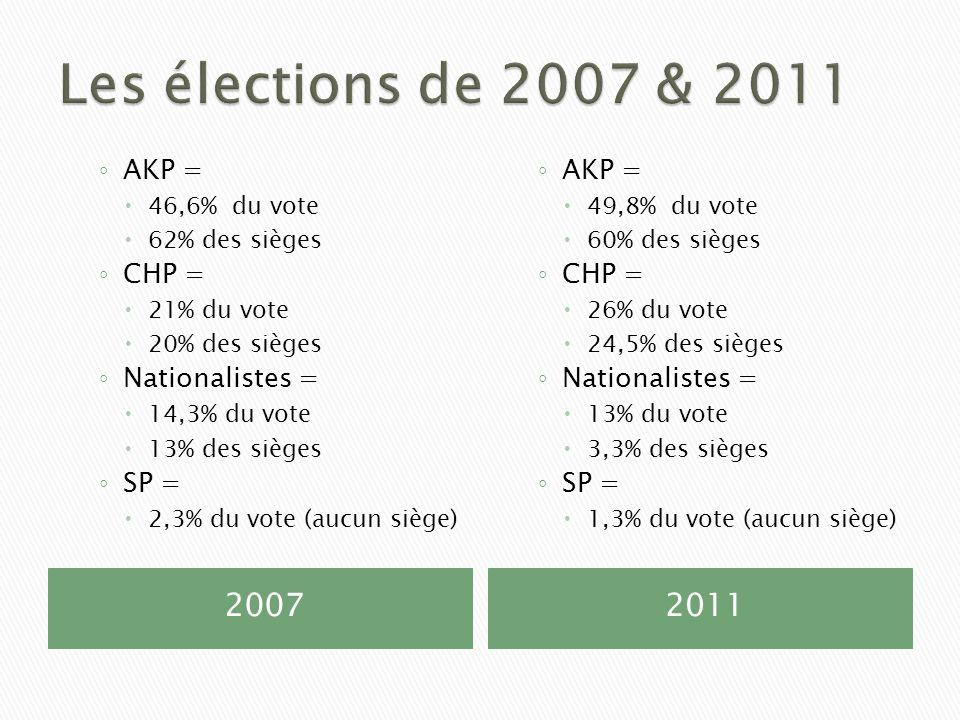 20072011 AKP = 46,6% du vote 62% des sièges CHP = 21% du vote 20% des sièges Nationalistes = 14,3% du vote 13% des sièges SP = 2,3% du vote (aucun siè