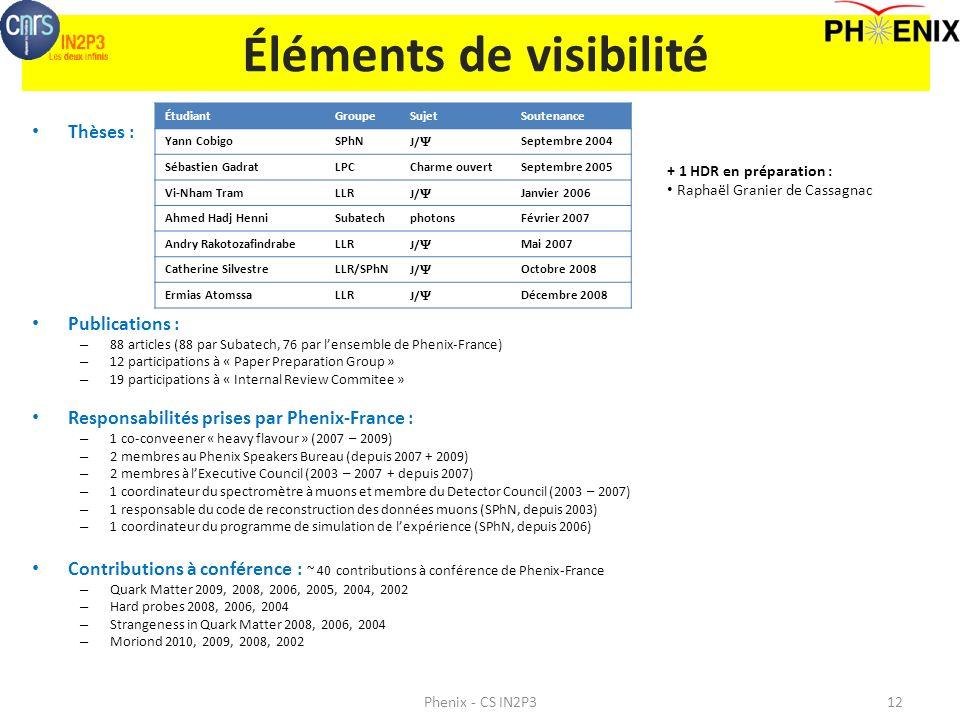 Éléments de visibilité Thèses : Publications : – 88 articles (88 par Subatech, 76 par lensemble de Phenix-France) – 12 participations à « Paper Prepar