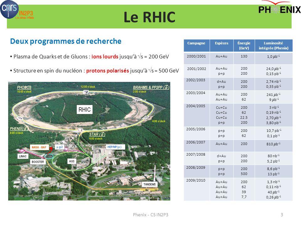 Le RHIC Phenix - CS IN2P33 CampagneEspècesÉnergie (GeV) Luminosité intégrée (Phenix) 2000/2001Au+Au130 1,0 b -1 2001/2002Au+Au p+p 200 24,0 b -1 0,15