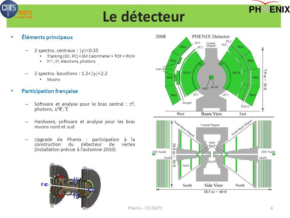 Éléments principaux – 2 spectro. centraux : |y|<0.35 Tracking (DC, PC) + EM Calorimeter + TOF + RICH h +/-, 0, électrons, photons – 2 spectro. bouchon