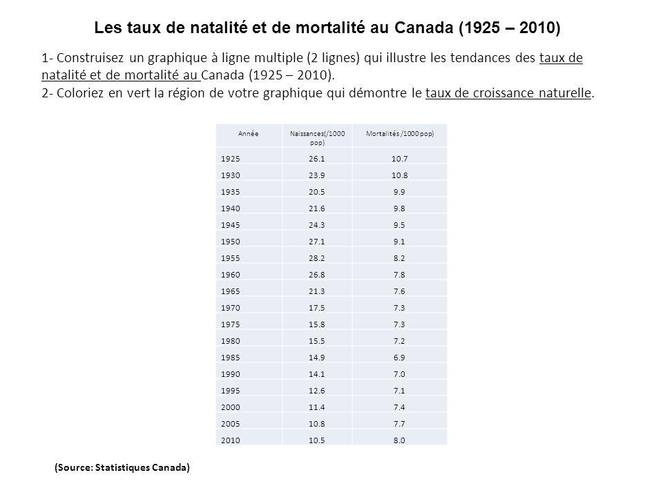 Année Naissances(/1000 pop) Mortalités /1000 pop) 1925 26.1 10.7 1930 23.9 10.8 1935 20.5 9.9 1940 21.6 9.8 1945 24.3 9.5 1950 27.1 9.1 1955 28.2 8.2