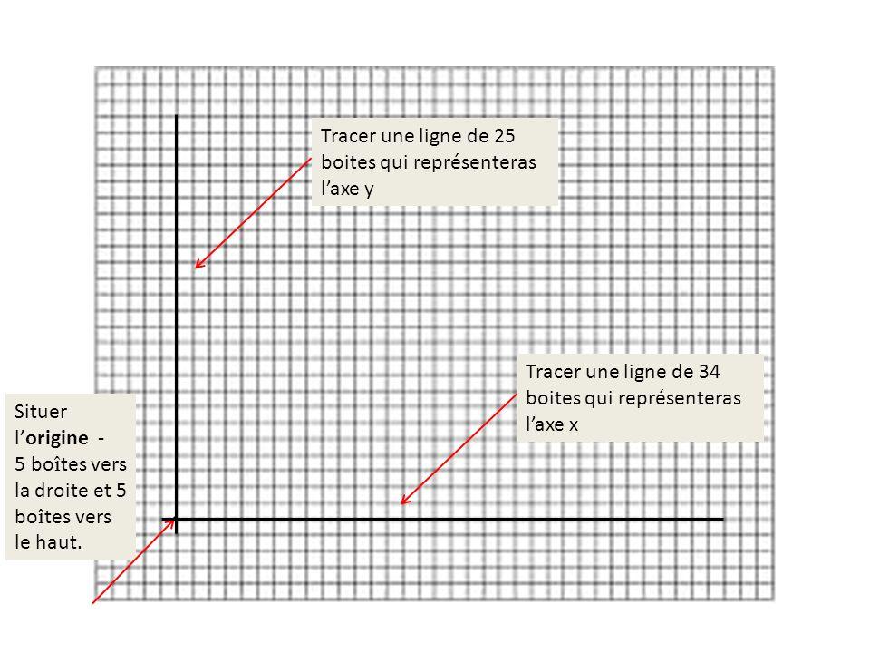 Situer lorigine - 5 boîtes vers la droite et 5 boîtes vers le haut. Tracer une ligne de 34 boites qui représenteras laxe x Tracer une ligne de 25 boit