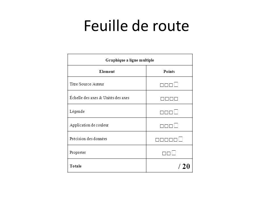 Feuille de route Graphique a ligne multiple ElementPoints Titre/Source/Auteur Échelle des axes & Unités des axes Légende Application de couleur Précis