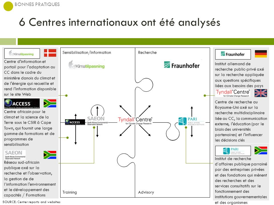 6 Centres internationaux ont été analysés BONNES PRATIQUES SOURCE: Center reports and websites Centre d'information et portail pour l'adaptation au CC