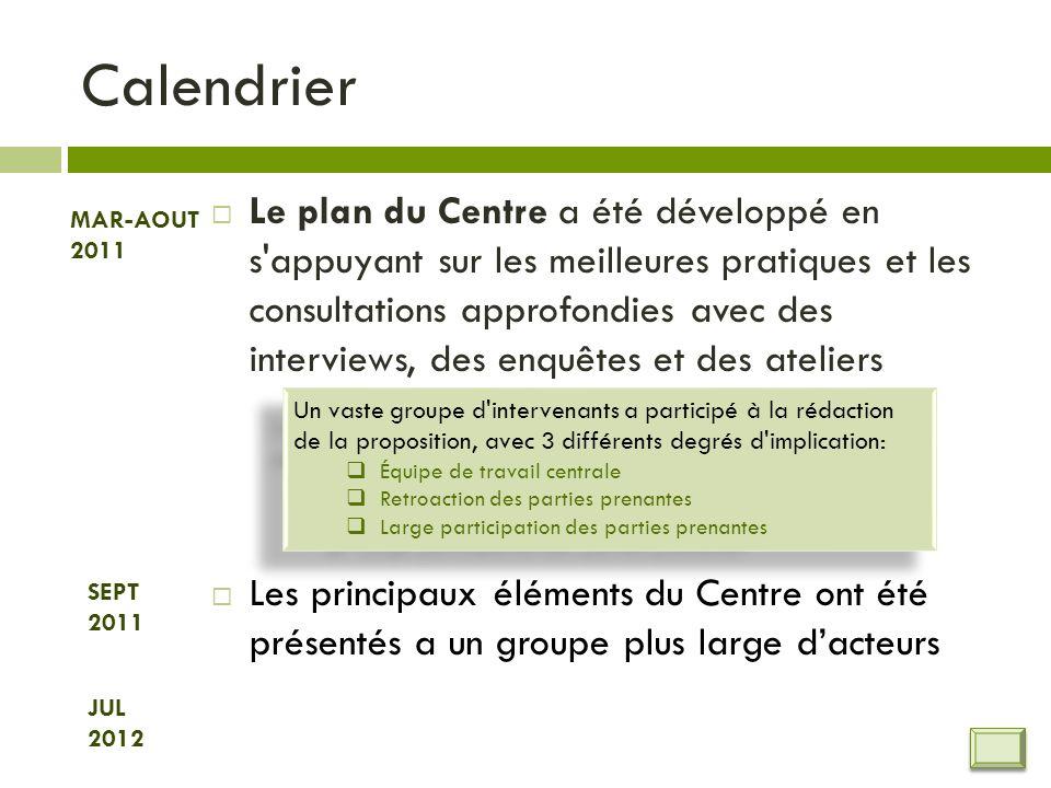 Centre développé avec une consultation etendue des intervenants: interviews, enquêtes, ateliers MarsAvrilMaiJuinJuilletAout Mars 14-31 Premiers interviews des acteurs INAM (M.