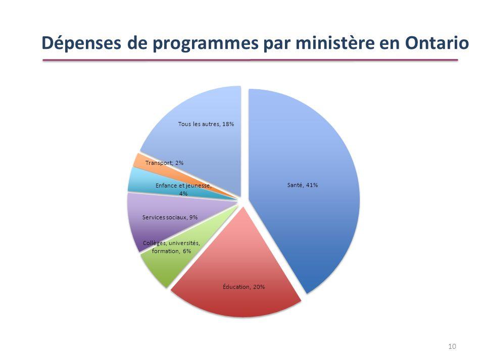 Dépenses de programmes par ministère en Ontario 10