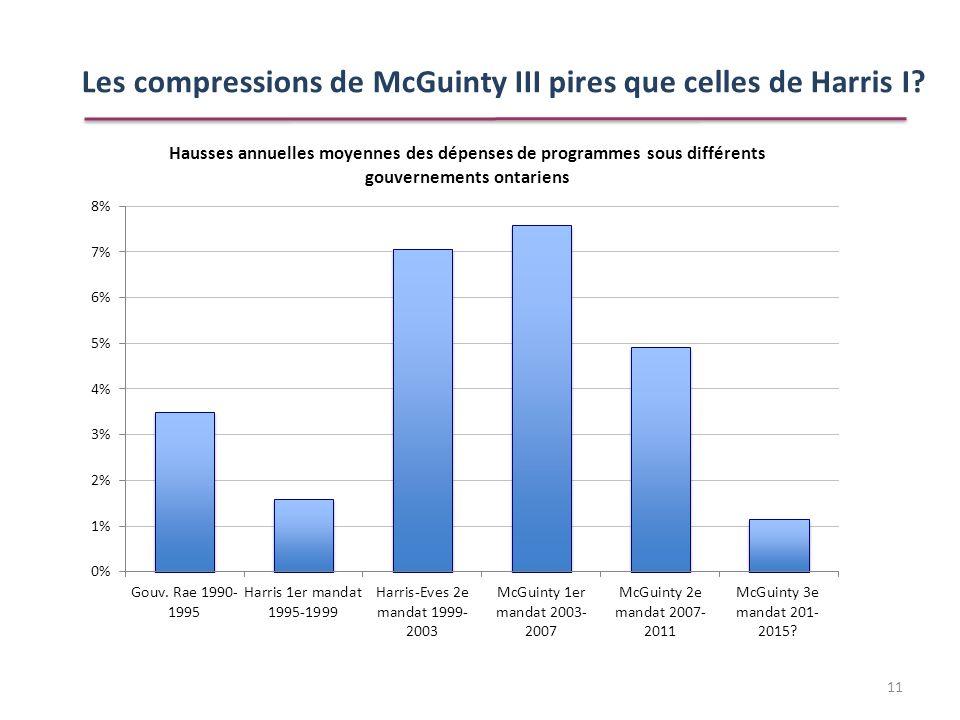 Les compressions de McGuinty III pires que celles de Harris I? 11