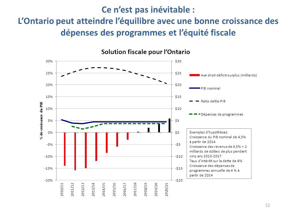 Ce nest pas inévitable : LOntario peut atteindre léquilibre avec une bonne croissance des dépenses des programmes et léquité fiscale 12