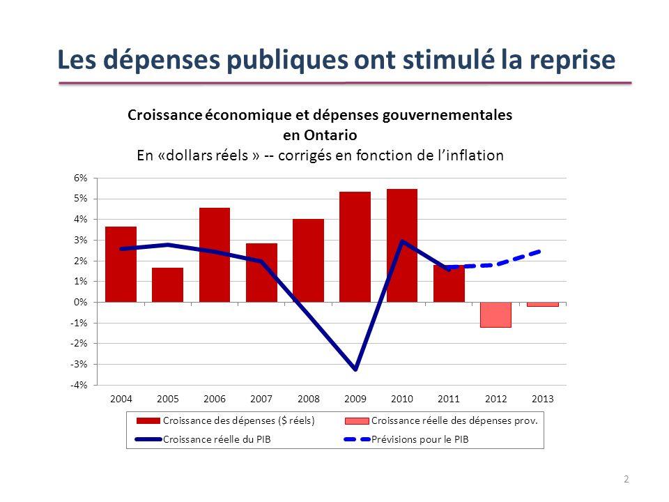 Les dépenses publiques ont stimulé la reprise 2